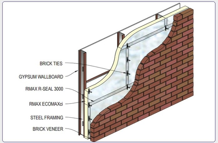 ECOMAXci™ Wall Solution